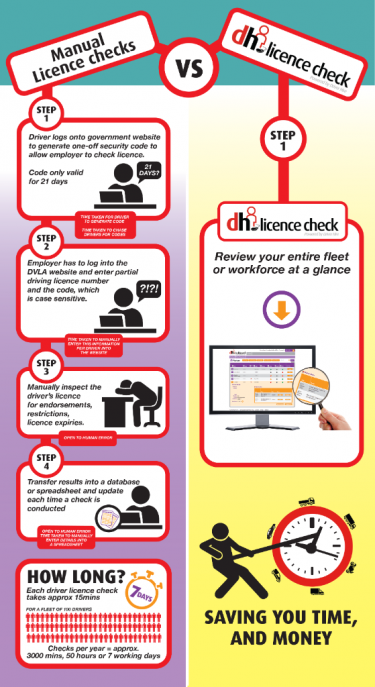 An infographic depicting that dh Licence Check's service saves business time and money.